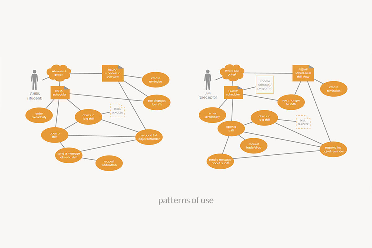illustration diagraming patterns of use by app users